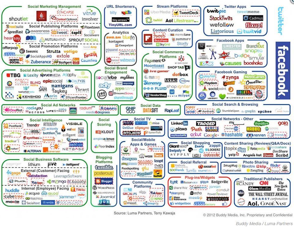 Social media complexity