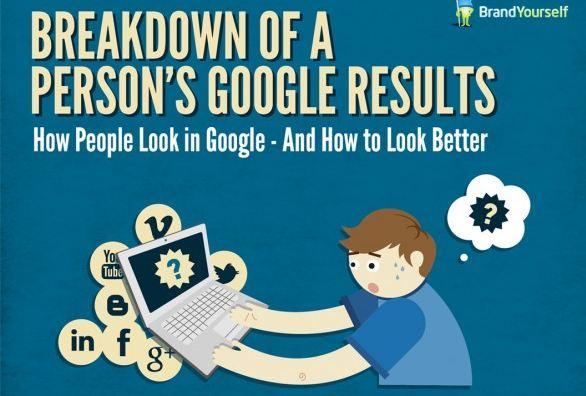 google rankings for social media sites
