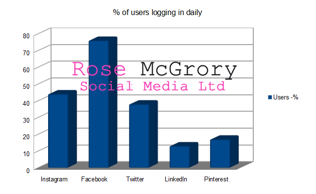 Percentage of UK social media users logging in daily