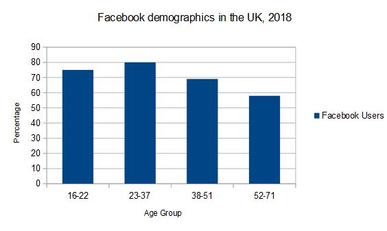 UK Facebook user demographics, 2018