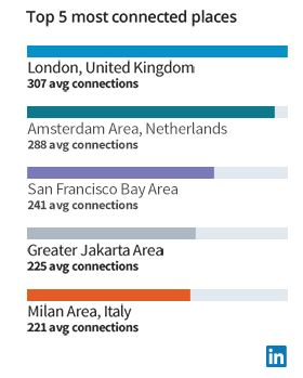 Most Connected cities on LinkedIn, 2018