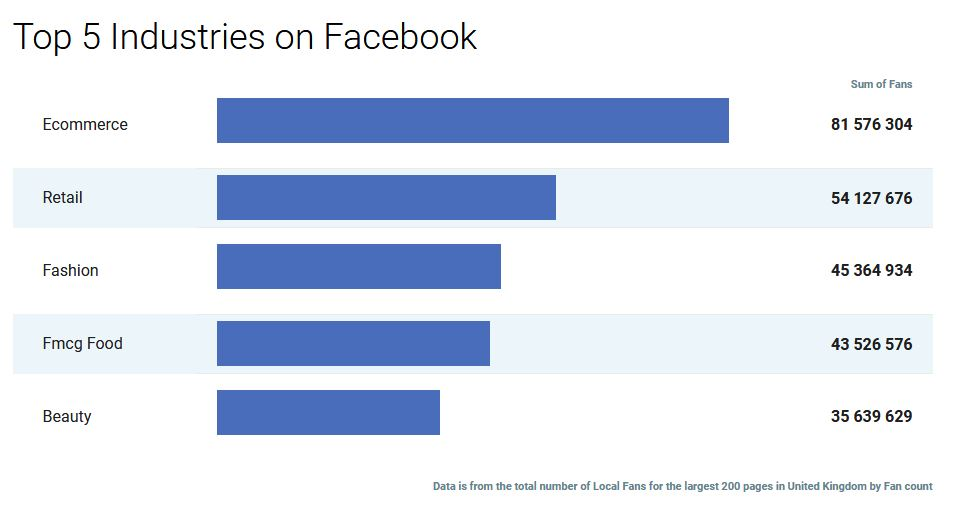 Top UK business sectors on Facebook, 2018