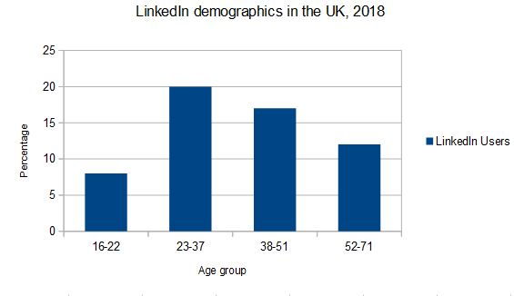 UK LinkedIn demographics, 2018