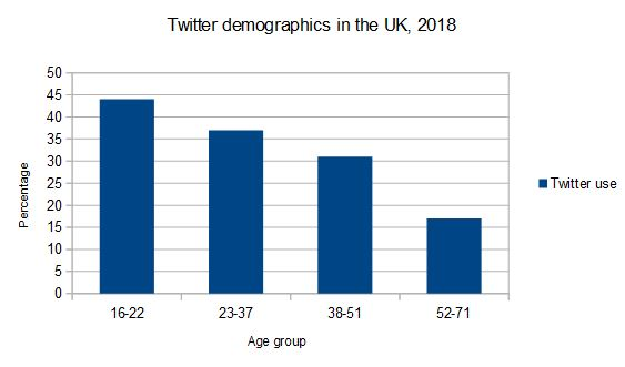 UK Twitter user demographics, 2018