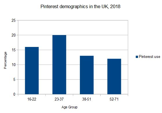 UK Pinterest user demographics, 2018