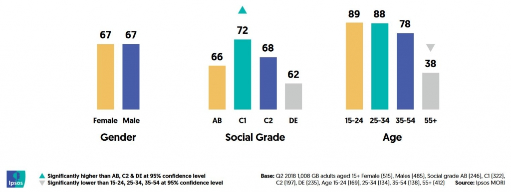 GB social grades